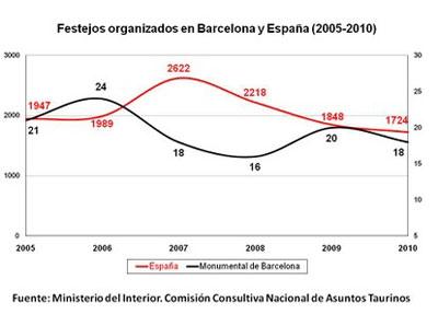 Datos corridas en españa 2005-2010