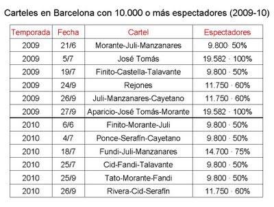 Carteles de Barcelona con 10.000 o más espectadores