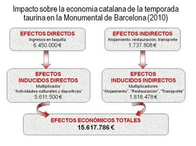 Gráfico impacto sobre la economía Catalana la temporada taurina 2010