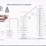 Árbol genealógico de encaste y de hierro de la ganadería de Alcurrucén