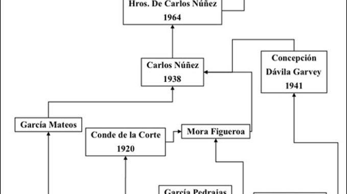 arbol_genealogico_ganaderia_alcurrucen